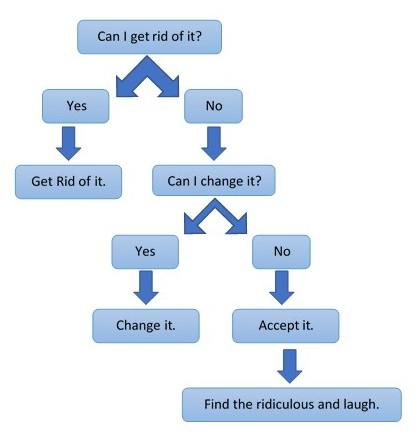 Stress decision graph